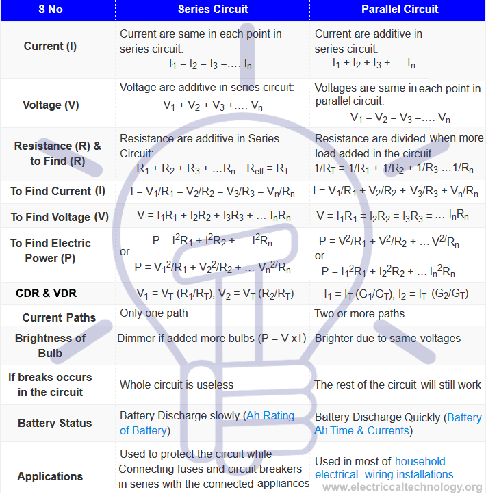 Comparison of Series, Parallel & Series-Parallel Connections