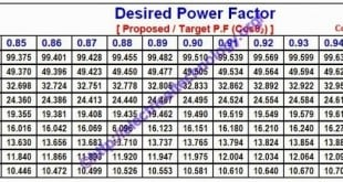 How to Calculate the Suitable Capacitor Size in Farads & kVAR