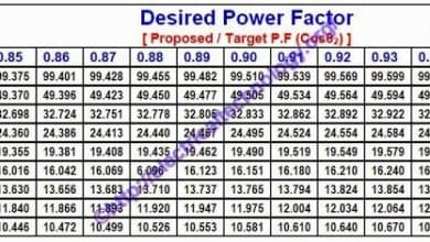 Photo of How to Calculate the Suitable Capacitor Size in Farads & kVAR for Power factor Improvement
