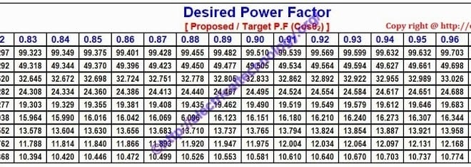 How To Calculate Suitable Capacitor Size For Power Factor Improvement on circuit breaker types