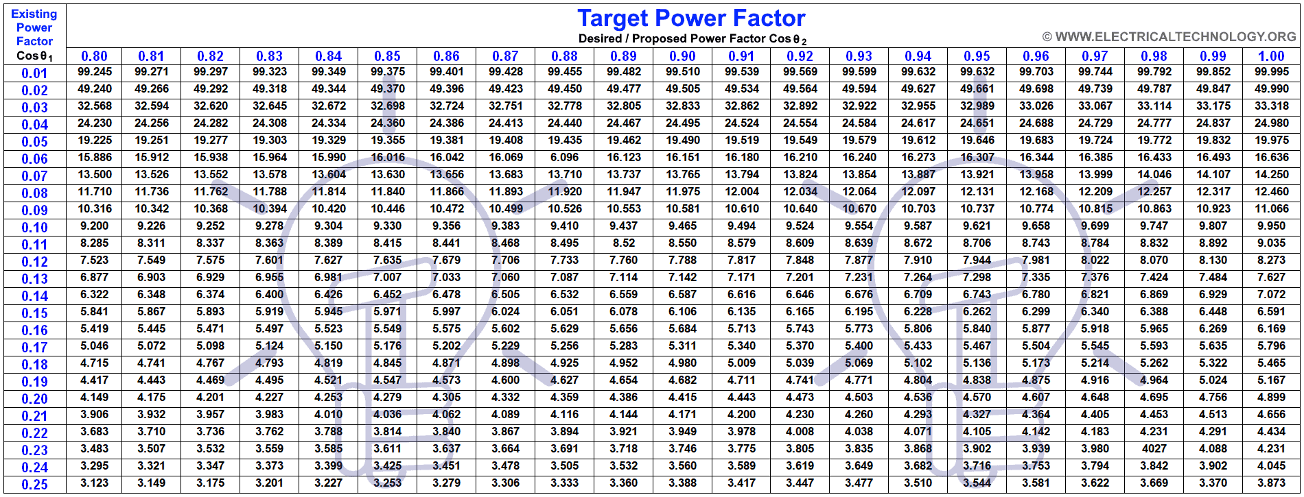 How to Calculate the Suitable Capacitor Size in Farads & kVAR for Power factor Improvement (Easiest way ever)