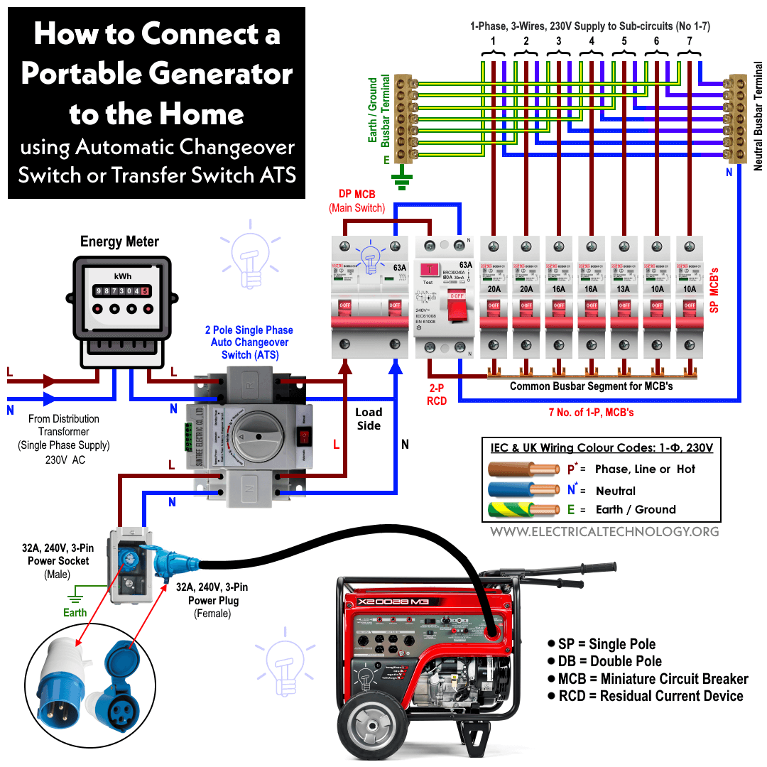 How To Connect A Portable Generator The Home Supply 4 Methods Honda Transfer Switch Wiring Diagram By Using Automatic Changeover Or