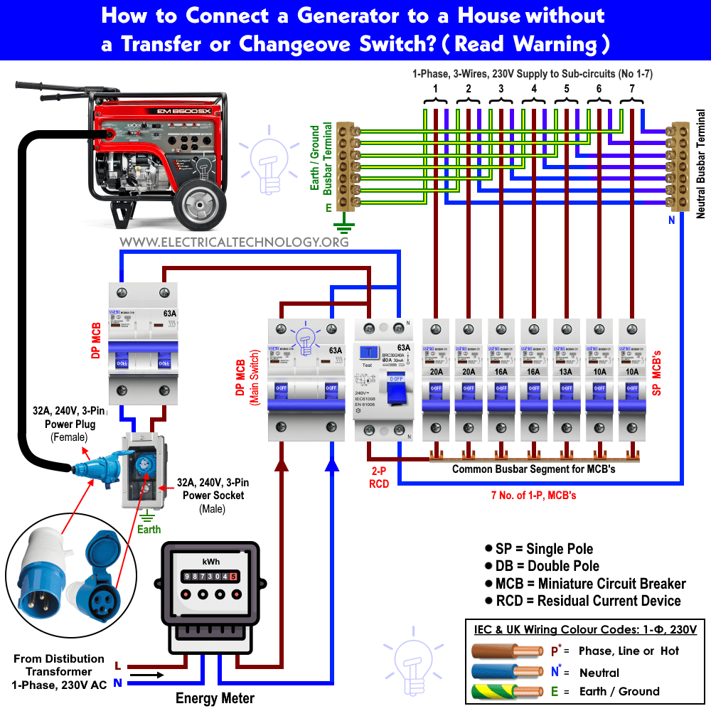 How To Connect A Portable Generator The Home Supply 4 Methods Wiring Switch Off Plug Without Changeover Or Transfer