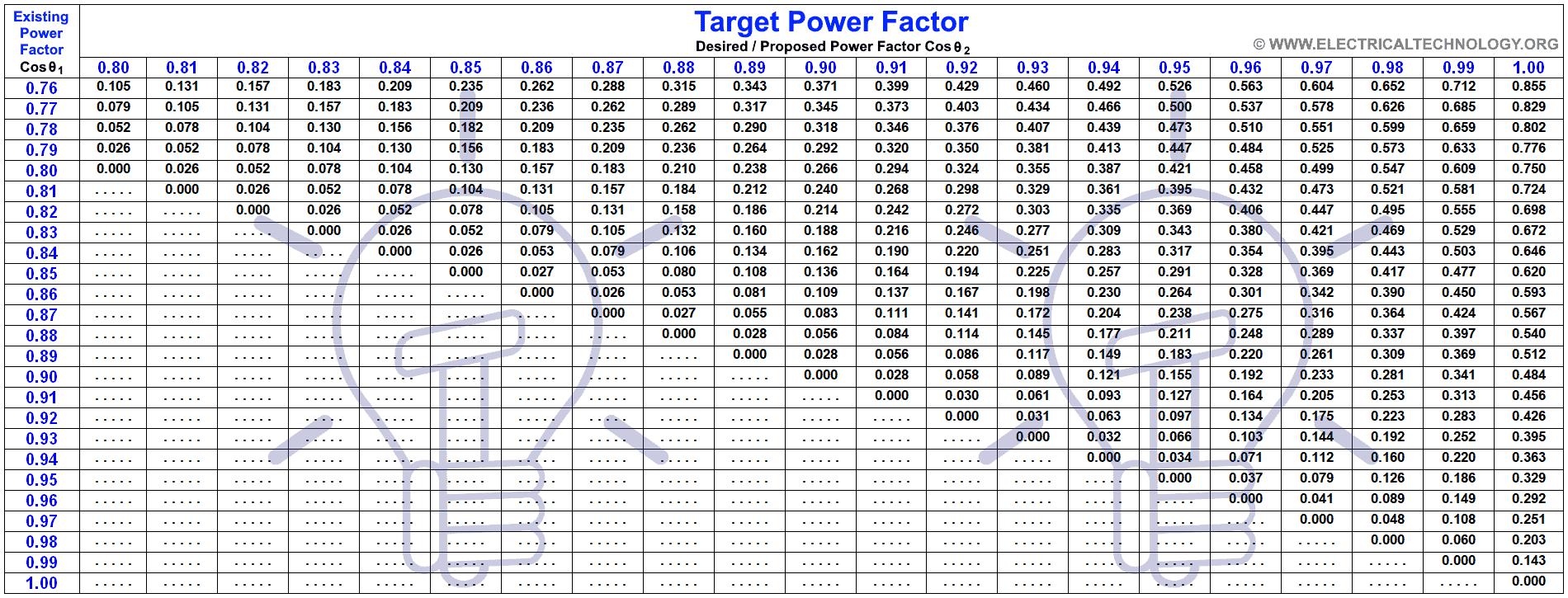 Power Factor Correction Table