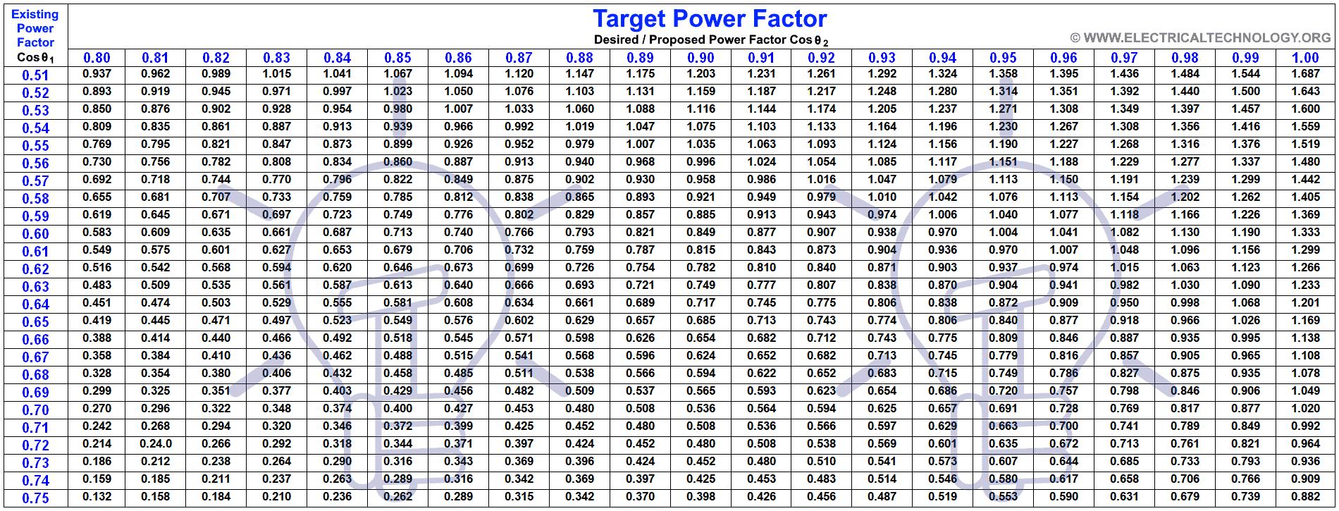 Power Factor Improvement Table