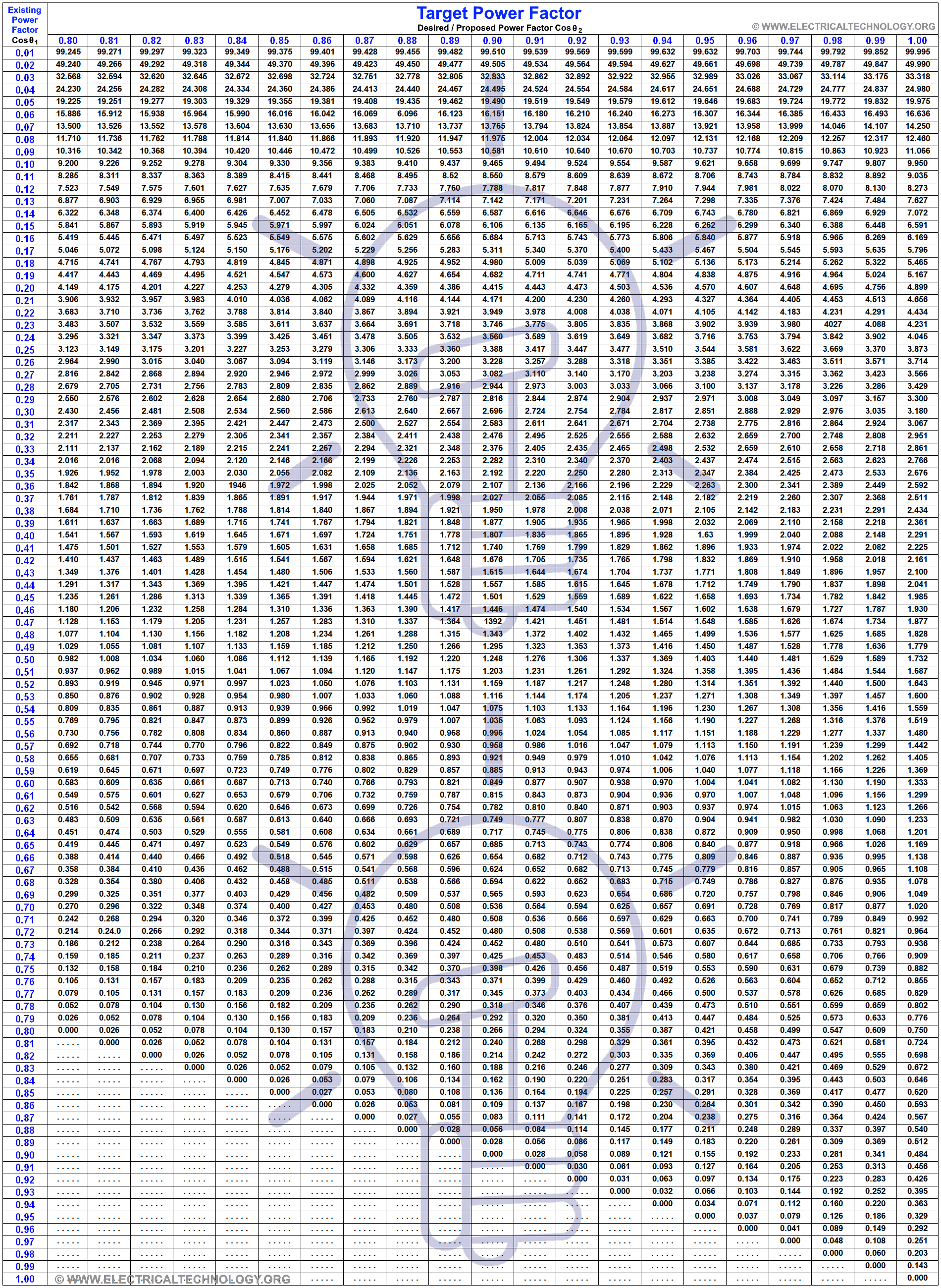 Table for How to Calculate the Suitable Capacitor Size in µ-Farads & kVAR for P.F Improvement