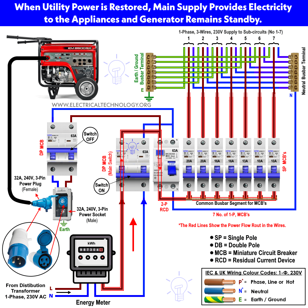 How to Connect a Portable Generator to the Home Supply - 4 Methods | Residential Generator Wiring Diagram |  | Electrical Technology