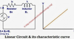 Difference between Linear and Nonlinear Circuit