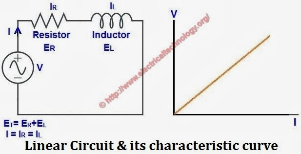 Linear circuit and its characteristic curve