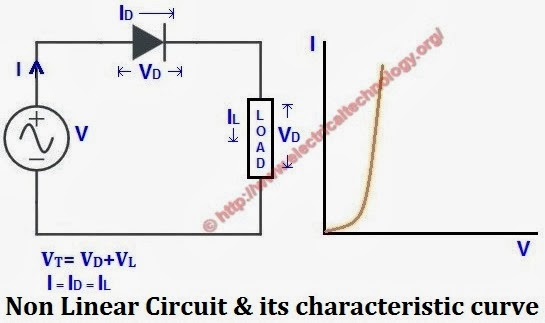 Nonlinear circuit and its characteristic curve