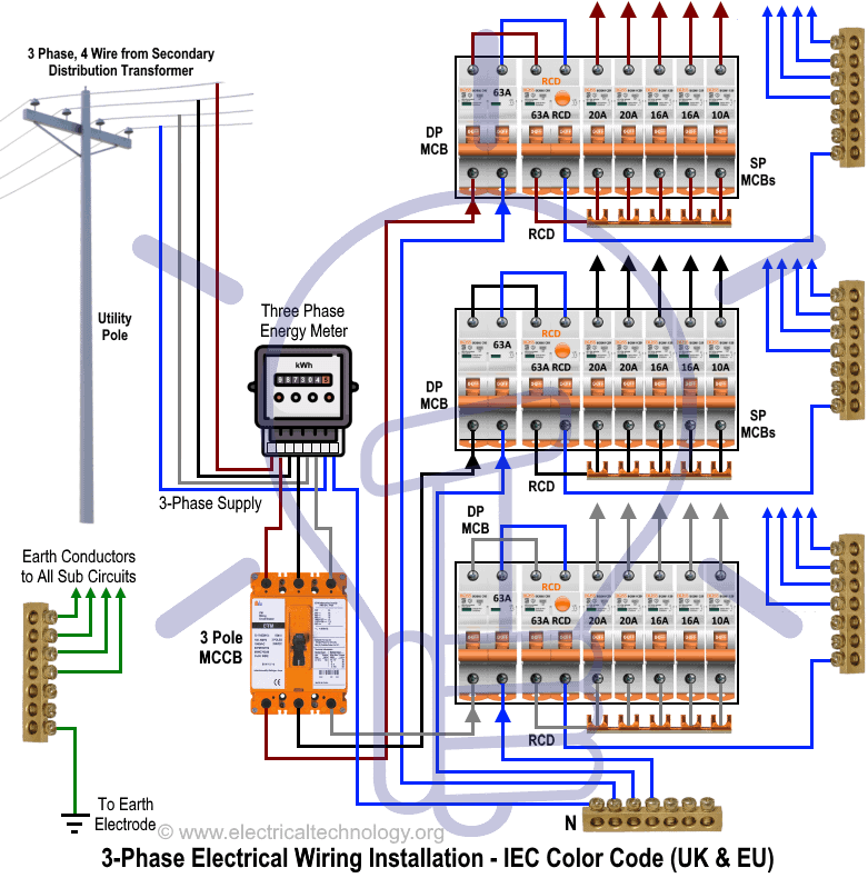 three phase electrical wiring installation in home nec \u0026 iecthree phase distribution board electrical wiring installation diagram according to iec color code