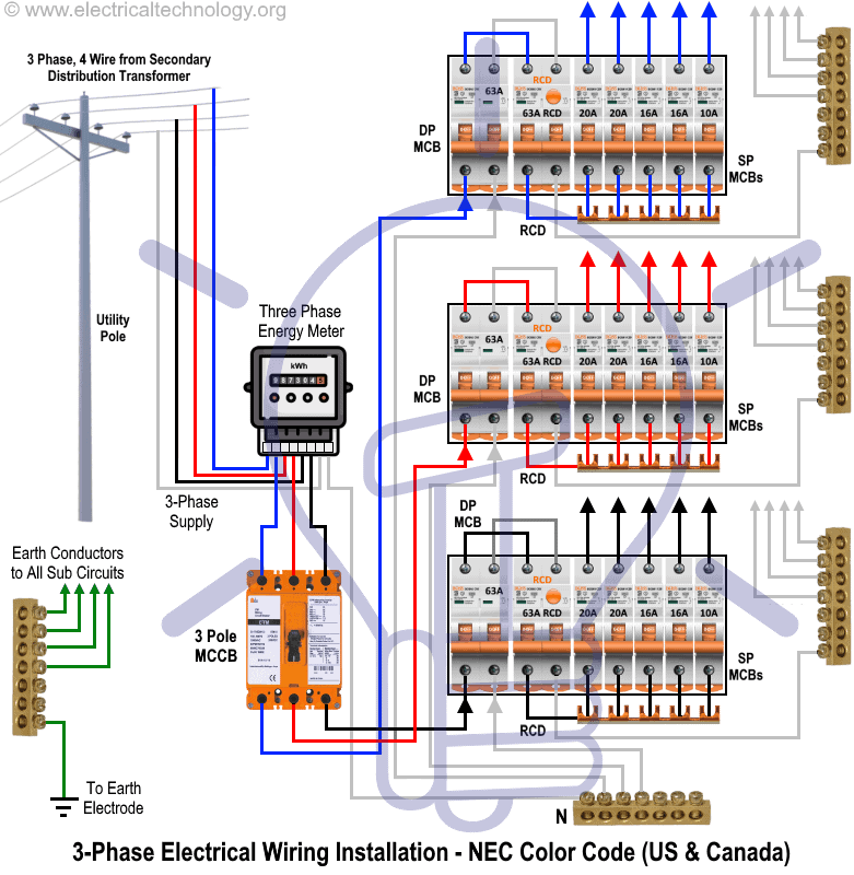 three phase distribution board electrical wiring installation diagram  according to nec color code