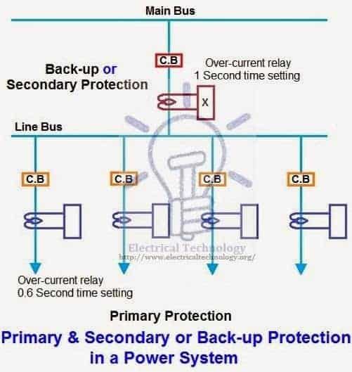 Primary And Secondary Or Backup Protection In A Power