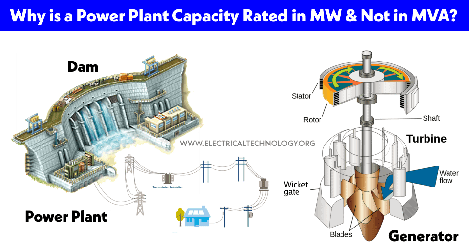 Power Plant Capacity Rated MW not MVA?