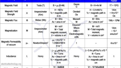 Photo of Magnetic Terms used in Magnetic Circuits – Definition & Formulas