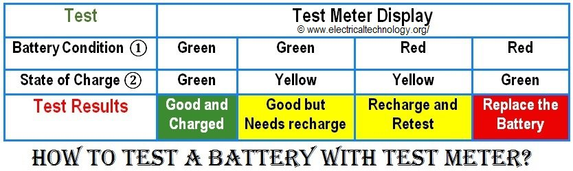 How to test a battery with Test meter?