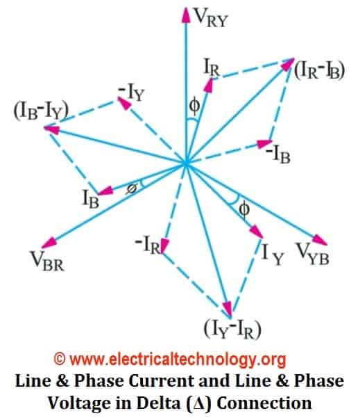 Delta Connection (Δ): 3 Phase Power, Voltage & Current Values