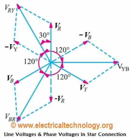 Star Connection (Y): Line Voltages and Phase Voltages