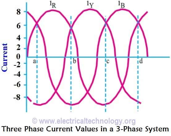 Three Phase Current Values in a 3-Phase System. current in a poly phase system