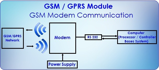 GSM Modem Communication by MAX 232