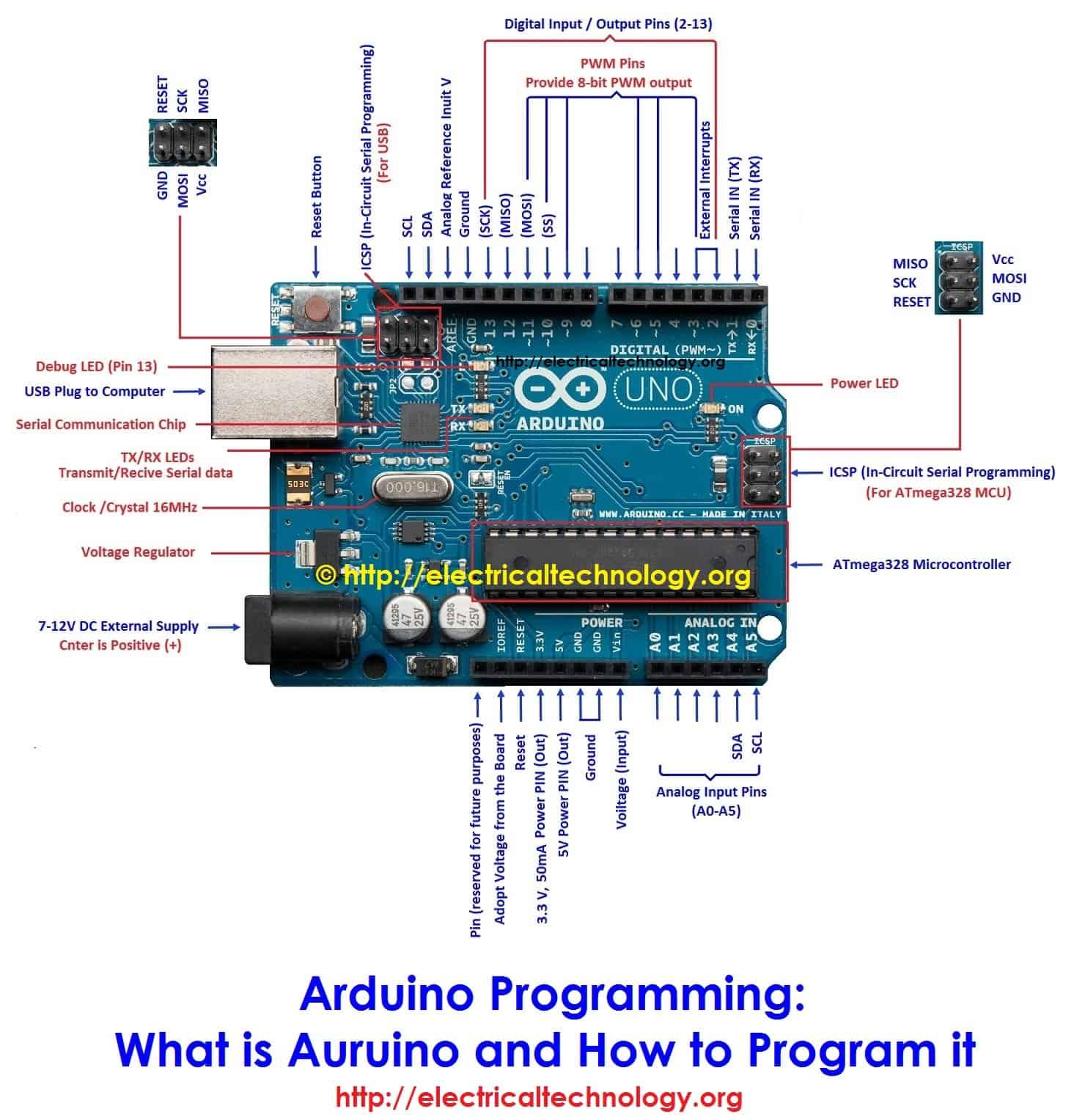 What is auruino and how to program it arduino programming