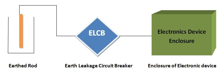 ELCB: Earth Leakage Circuit Breaker