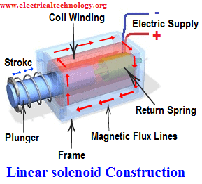 Linear Solenoid Construction