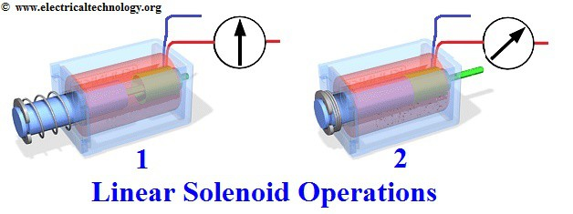 Linear solenoid working pronciple and operation