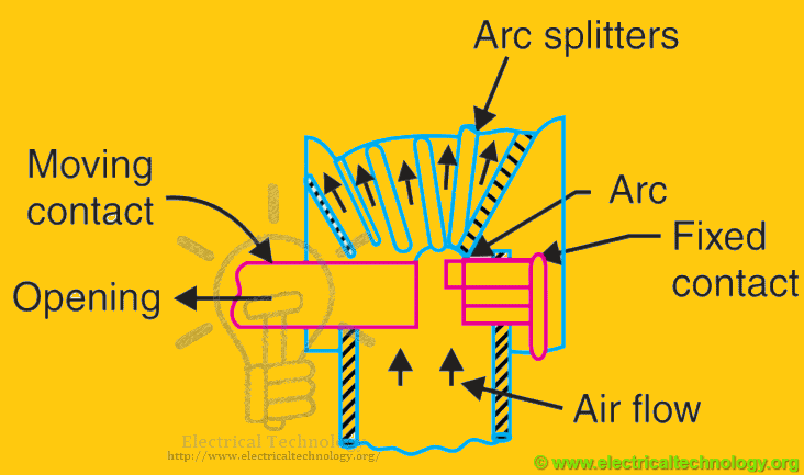 Plain air circuit breaker or Cross-Blast Air Circuit Breaker