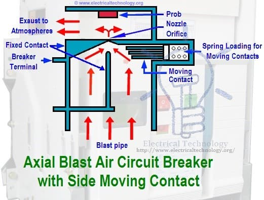 Schematic diagram of Axial Blast Air Circuit Breaker with Side Moving Contact air circuit breaker construction, operation, types and uses acb panel wiring diagram at bakdesigns.co