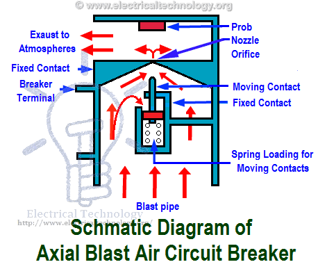 air circuit breaker construction, operation, types and uses  schematic diagram of axial blast air circuit breaker