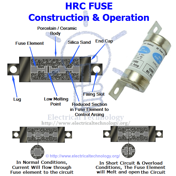 HRC Fuse Construction and Operation