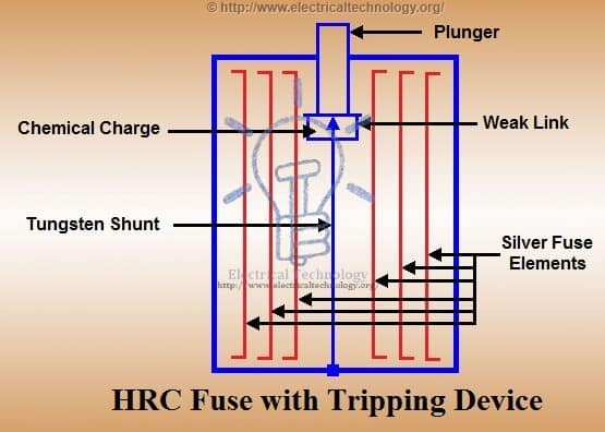 HRC Fuse with tripping device