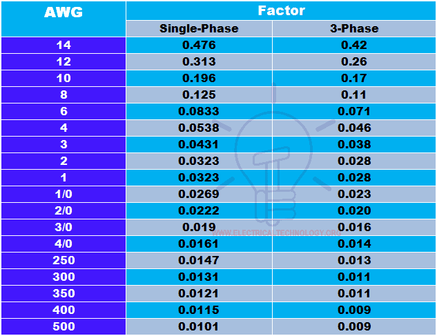 Advance voltage drop calculator and voltage drop formula easy method to calculate voltage drop by simple voltage drop formula voltage drop table greentooth Choice Image