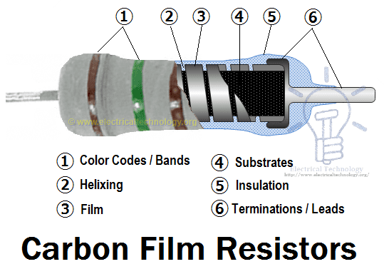 Carbon Film Resistors.Construction and labels resistor & types of resistors fixed, variable, linear & non linear