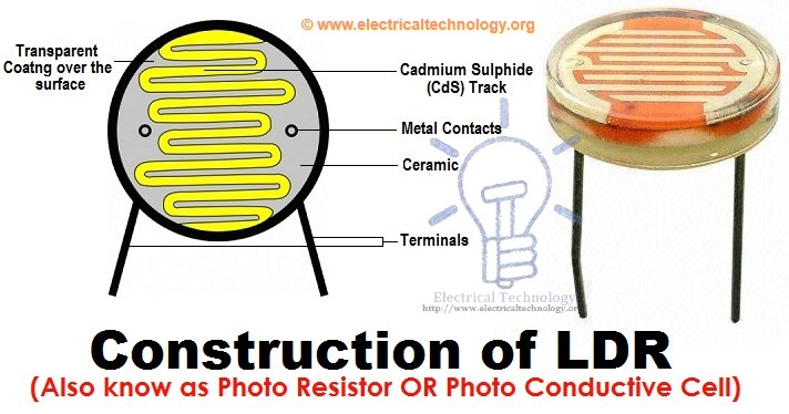 Resistor & Types of Resistors | Fixed, Variable, Linear & Non-Linear
