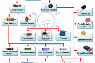 Resistors Types chart and Tree