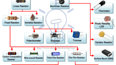 Photo of Resistor & Types of Resistors | Fixed, Variable, Linear & Non-Linear
