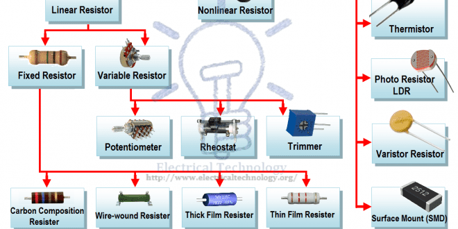 Resistor Amp Types Of Resistors Fixed Variable Linear