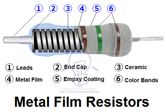 Metal Film Resistor. Construction and internal parts name resistor & types of resistors fixed, variable, linear & non linear