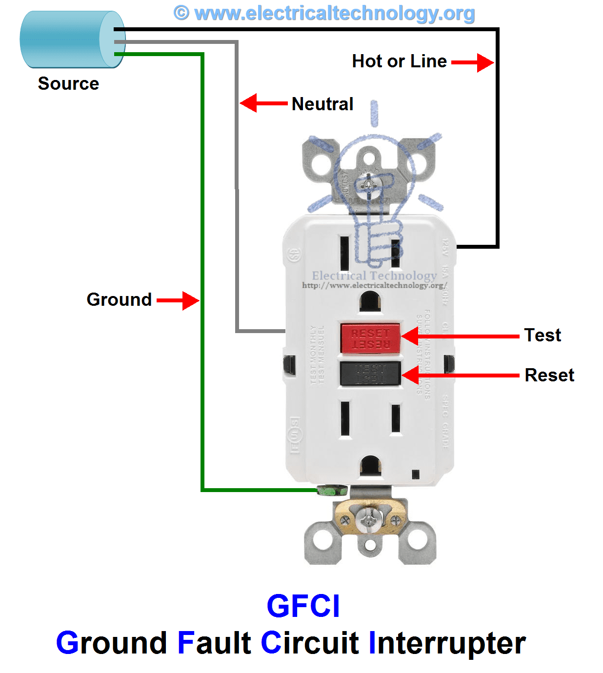 GFCI: Ground Fault Circuit Interrupter. Types & Working
