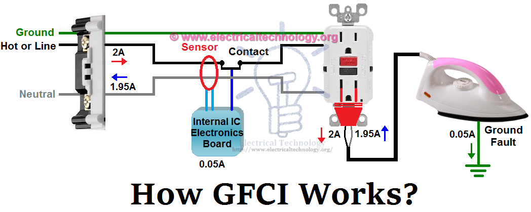 Ground fault circuit breaker installation wiring diagram database gfci ground fault circuit interrupter types working rh electricaltechnology org electrical circuit breaker panel diagram ground fault circuit interrupter publicscrutiny Gallery