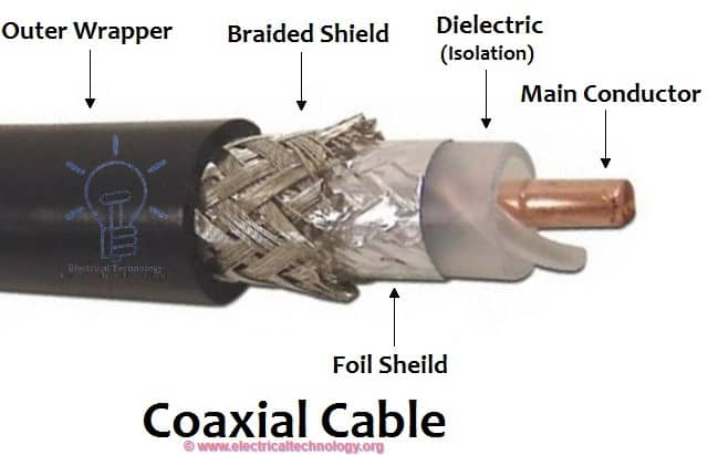 Why Coaxial Cables are Highly Insulated?
