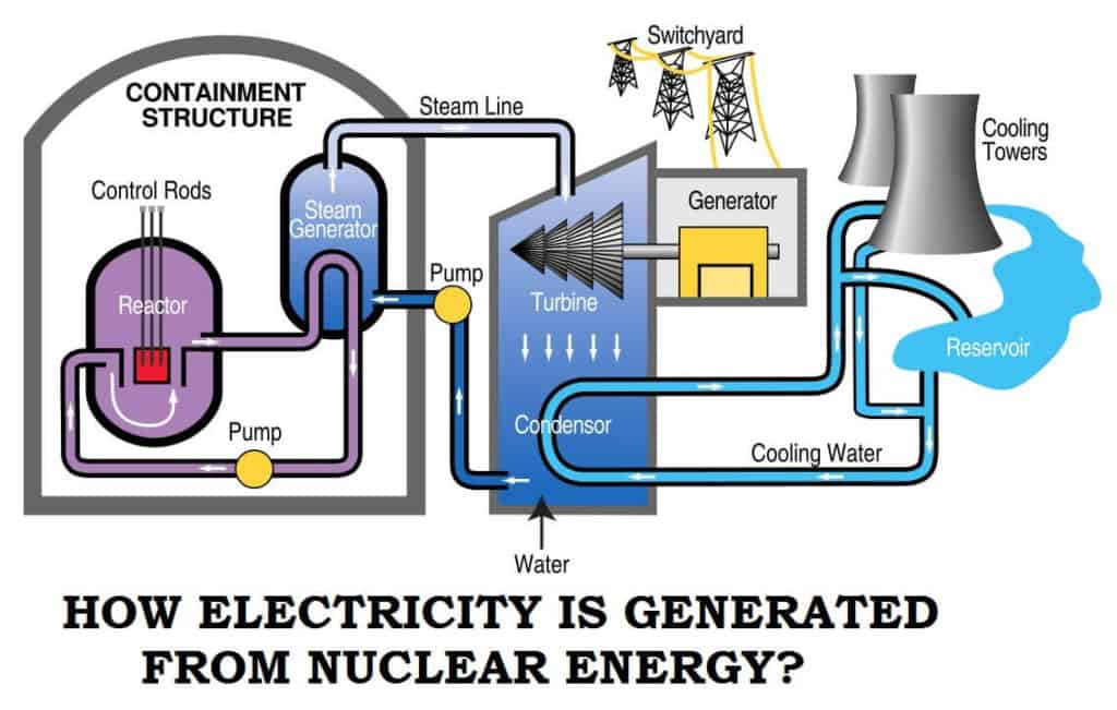 HOW ELECTRICITY IS GENERATED FROM NUCLEAR ENERGY. Nuclear Power