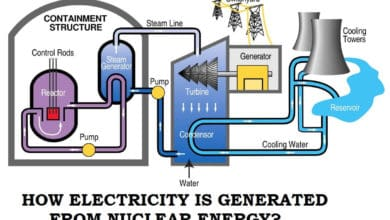 Photo of Nuclear Power. Why is It The Last Option in Most Countries?