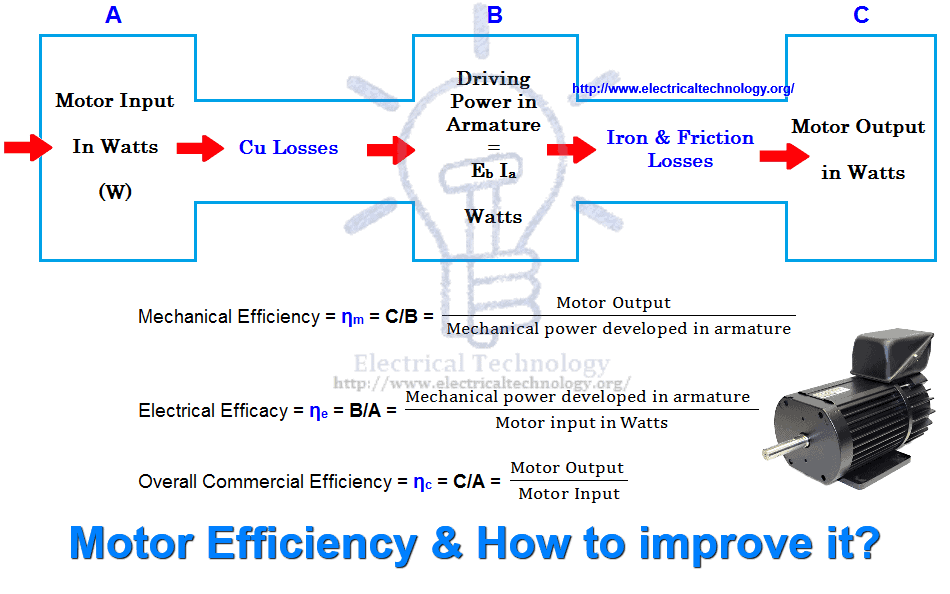 What is Motor Efficiency & How to improve it