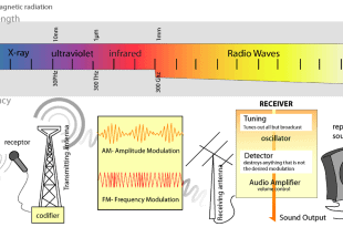 Why Radio Waves Are Chosen For Close Range Transmission