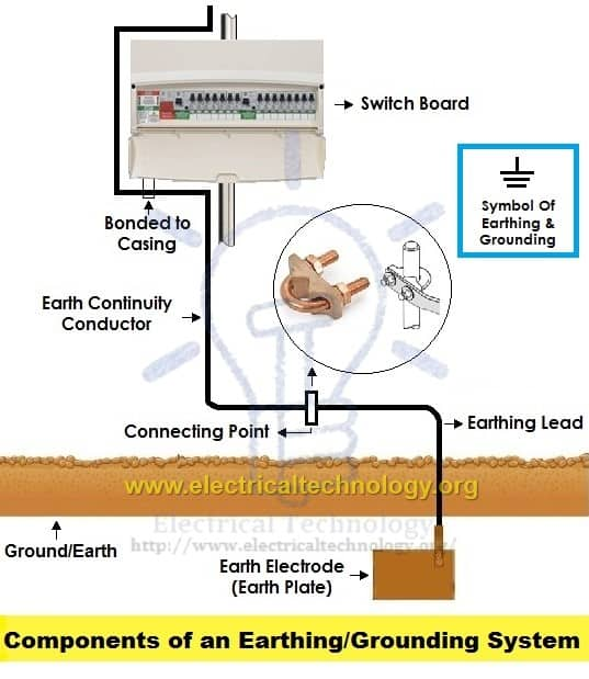 Electrical Earthing - Methods and Types of Earthing & Grounding