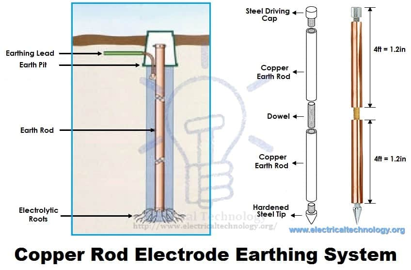 Copper Rod Electrode Earthing System