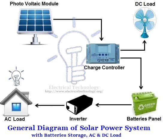 General Diagram of Solar Power System with Batteries Storage, AC & DC Load